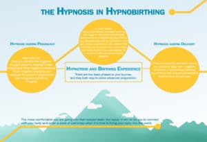 The Hypnosis in Hypnobirthing Infographics